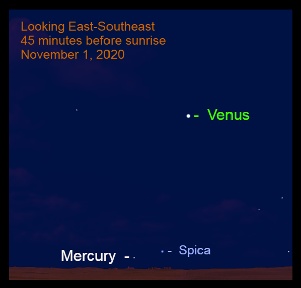 Venus, Mercury, and Spica, November 1, 2020