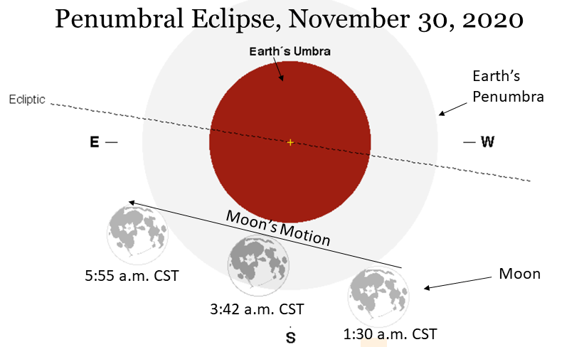 Lunar Eclipse chart, November 30, 2020