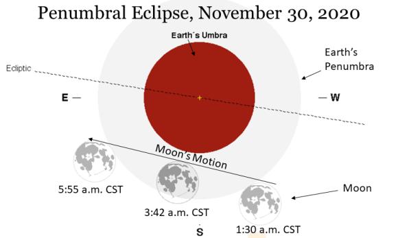 Lunar Eclipse chart, November 30, 2020