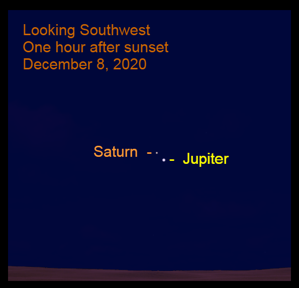 Jupiter and Saturn, December 8. Great Conjunction is December 21, 2020 when the two planets align.