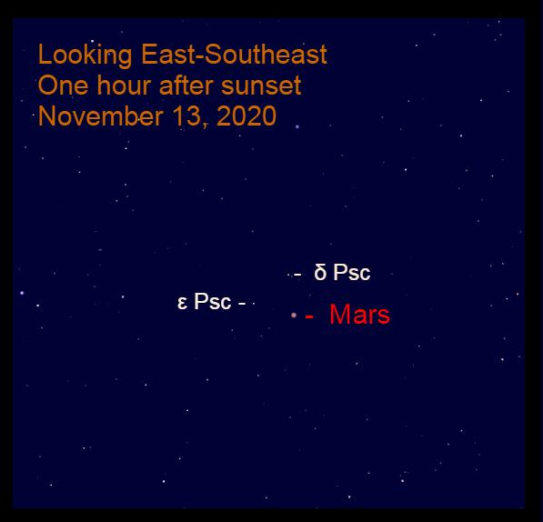 Mars in Pisces, November 13, 2020