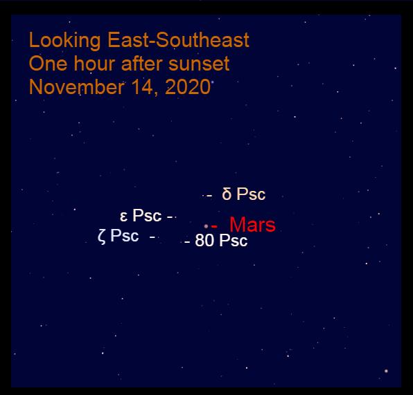 Mars in Pisces, Novermber 14, 2020