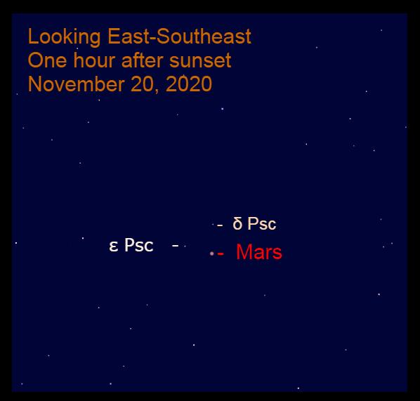 Mars in Pisces, November 20, 2020