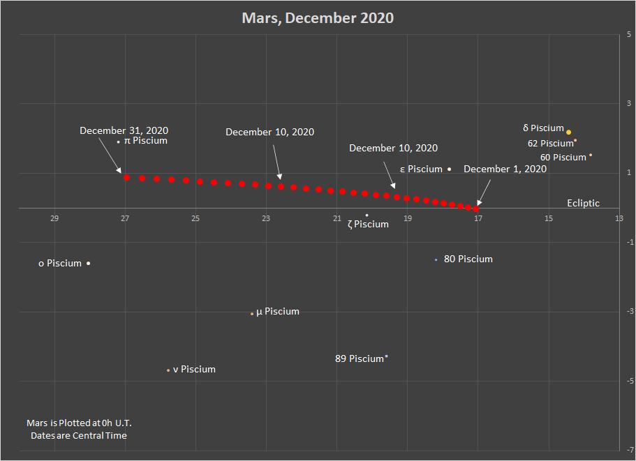 Mars in Pisces, December 2020