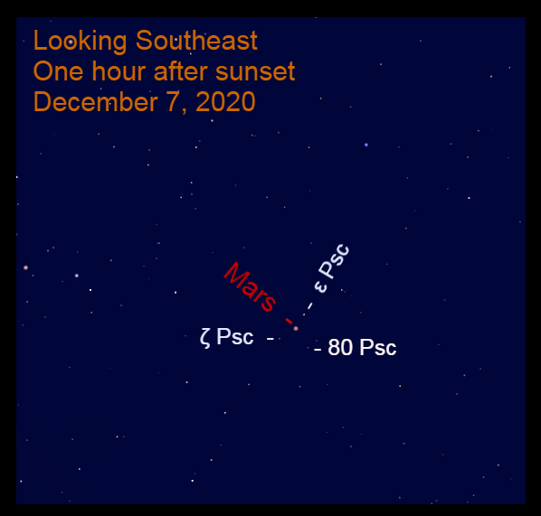 Mars in Pisces, December 7, 2020
