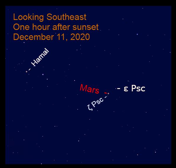 Mars in Pisces, December 11, 2020