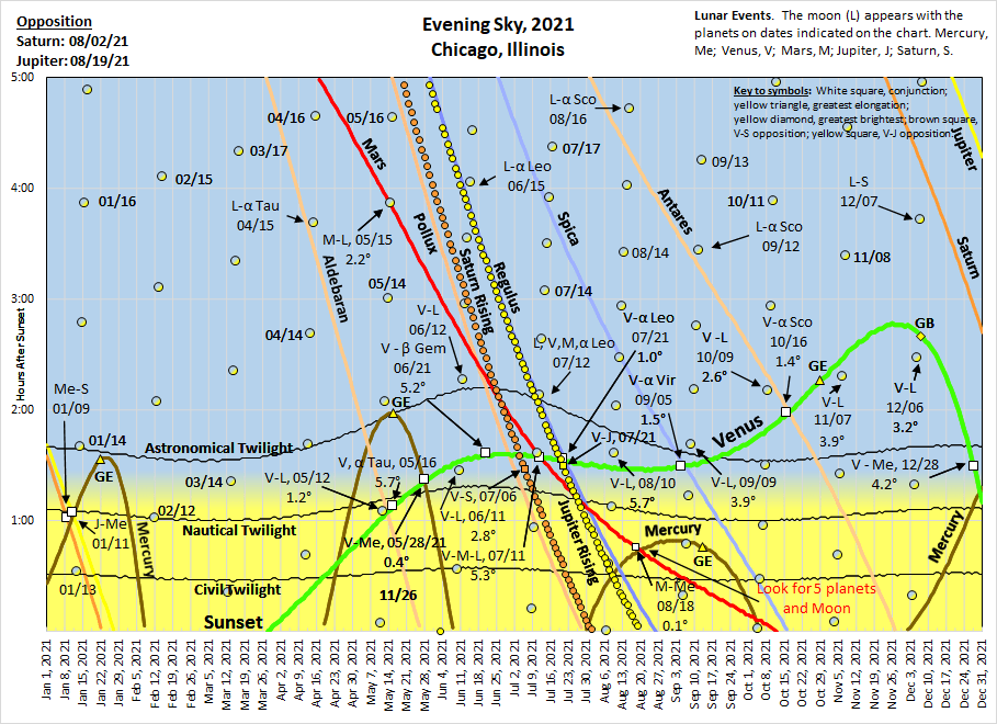 2021: The evening setting chart.