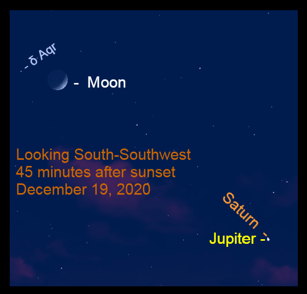 Jupiter, Saturn, Moon, December 19, 2020