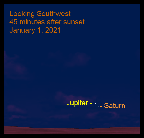 Jupiter and Saturn, January 1, 2021. Great Conjunction breaks up. Planets align.