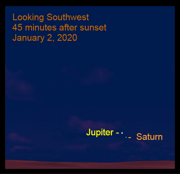 Jupiter and Saturn, January 2, 2021. Great Conjunction breaks up. Jupiter moves away from Saturn.