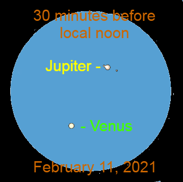 Close Venus-Jupiter conjunction of Jupiter and Saturn, February 11, 2021. Inexperienced observers should not attempt to view this conjunction during the daytime.