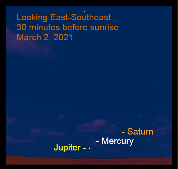 2021, March 2: Thirty minutes before sunrise, Jupiter, Mercury, and Saturn are low in the east-southeast. Use a binocular.