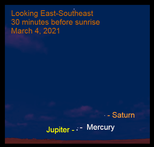 2021, March 4: Jupiter, Mercury, and Saturn are visible low in the east-southeast before sunrise.