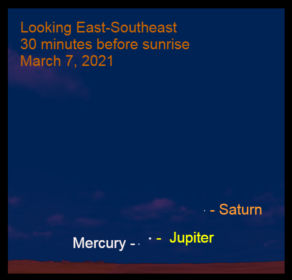2021, March 7: Jupiter, Mercury, and Saturn are visible in the east-southeast before sunrise. Use a binocular to see them during bright twilight.