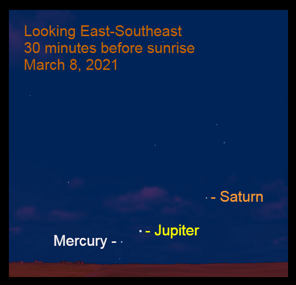 2021, March 8: Use a binocular to spot Jupiter, Mercury, and Saturn at about 30 minutes before sunrise. They are low in the east-southeast.