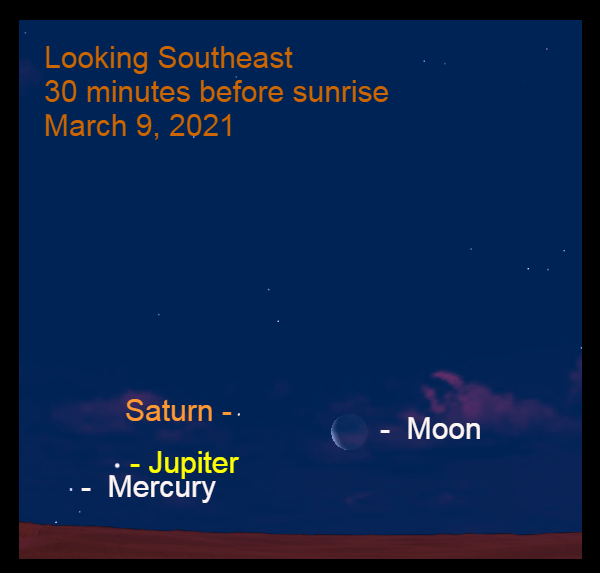 2021, March 9: Thirty minutes before sunrise, Mercury joins the moon, Saturn and Jupiter.