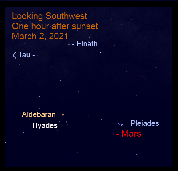 2021, March 2: Mars, moving eastward in Taurus, is to the lower left of the Pleiades star cluster.