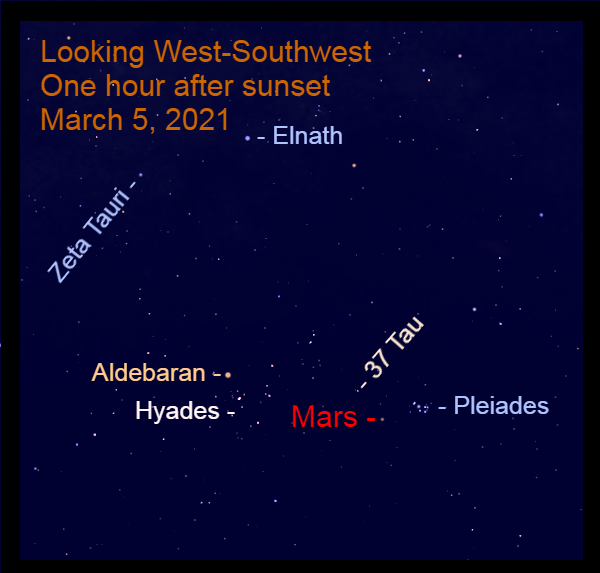 2021, March 5: Mars is in Taurus, high in the west-southwest after sunset.