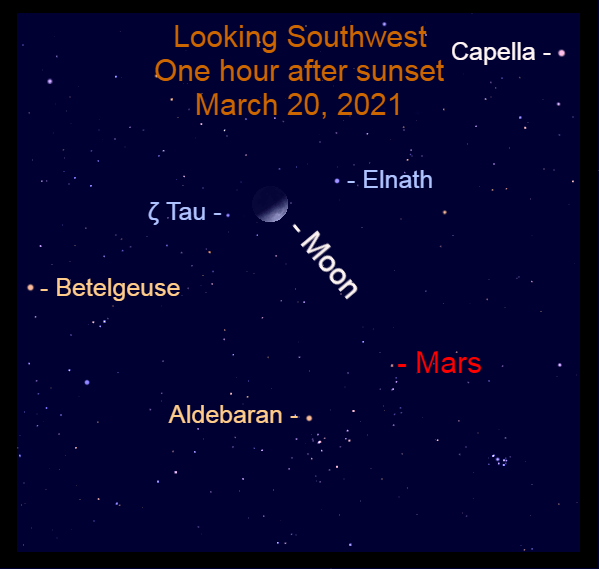 2021, March 20: The crescent moon appears between the Bull's Horns, Elnath and Zeta Tauri (ζ Tau).