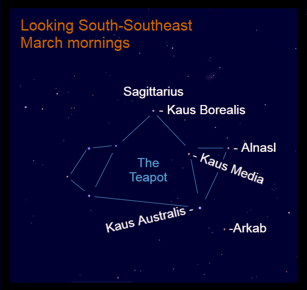 2021, March 7: Sagittarius the Archer walks across the southern horizon during the early morning hours of March. The group resembles a teapot.