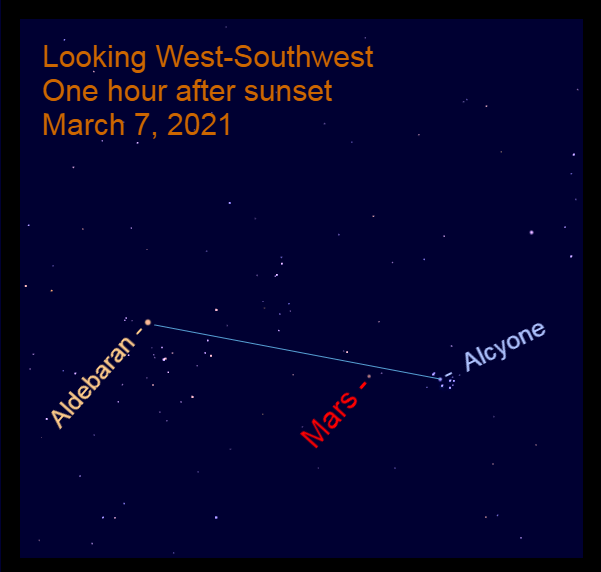 2021, March 7: Mars approaches an imaginary line from Aldebaran and Alcyone in the Pleiades star cluster.
