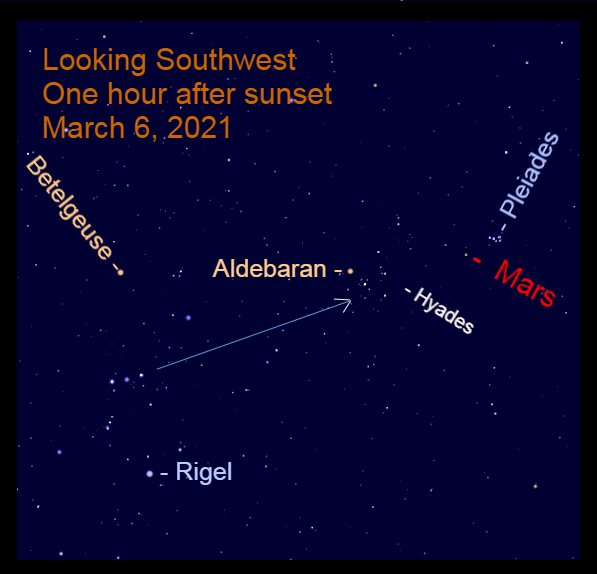 2021, March 6: Mars is in Taurus, high in the west-southwest after sunset.