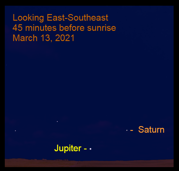 2021, March 13: Jupiter and Saturn are low in the southeastern sky before sunrise. The gap between them is 9.6°.
