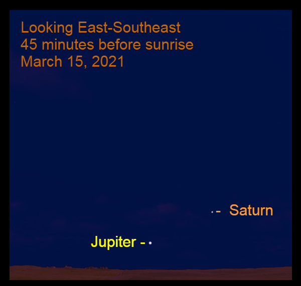 2021, March 15: Morning planets, Jupiter and Saturn, are found low in the southeastern sky before sunrise.