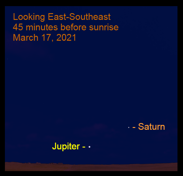 2021, March 17: Jupiter and Saturn are in the southeaster sky 45 minutes before sunrise.