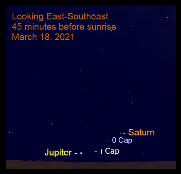 2021, March 18: Jupiter are low in the southeast before sunrise in front of the starry background of Capricornus.