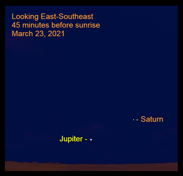 2021, March 23: Jupiter and Saturn are low in the southeastern sky before sunrise.