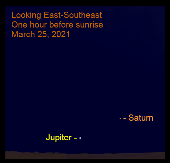 2021, March 25: One hour before sunrise, Saturn is 11.0° to the upper right of bright Jupiter in the southeastern sky.