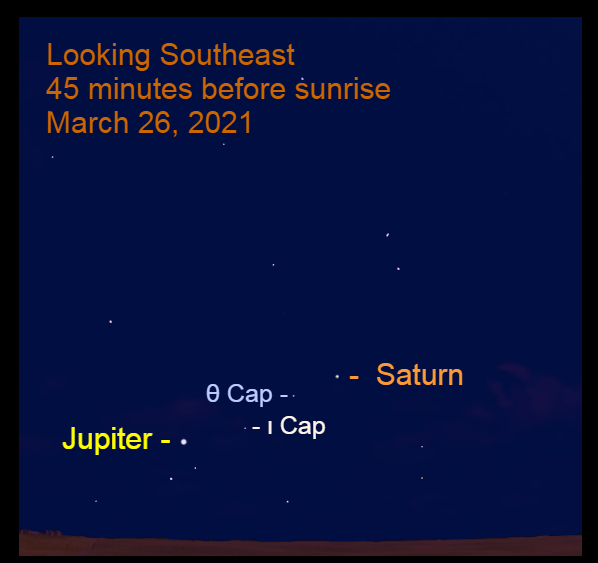2021, March 26: Before sunrise, Jupiter and Saturn are in the southeastern sky. Saturn is to the upper right of Theta Capricorni (θ Cap), while Jupiter is the lower left of Iota Capricorni (ι Cap).