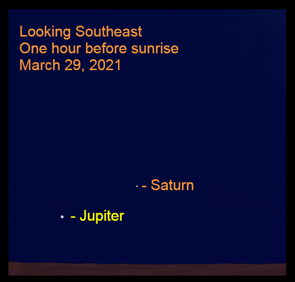 2021, March 29: Jupiter and Saturn shine from the southeastern sky before sunrise. Jupiter is 11.5° to the lower left of Saturn.