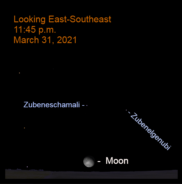 2021, March 31: As midnight approaches the moon is low in the east-southeast, below the claws of the scorpion.