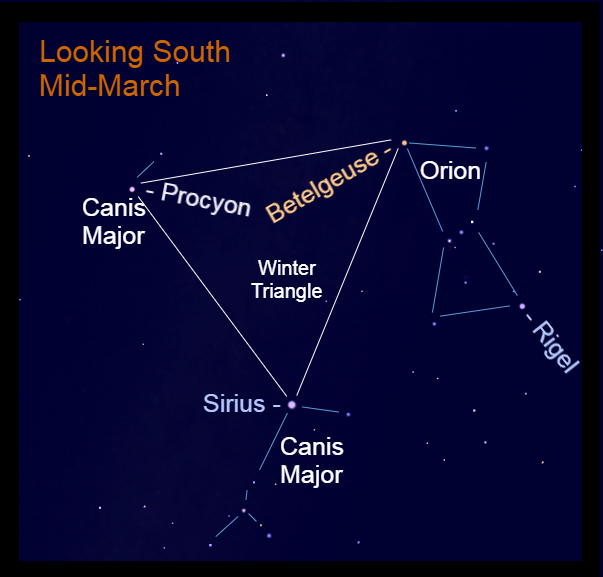 March Evenings - The Winter Triangle - Sirius, Procyon, and Betelgeuse - are in the south after sunset.