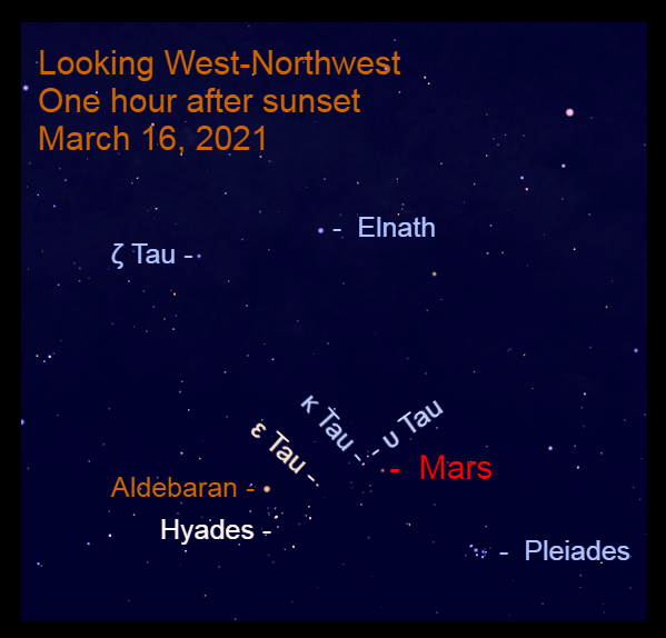 2021, March 16: One hour after sunset, Mars is in front of the stars of Taurus.
