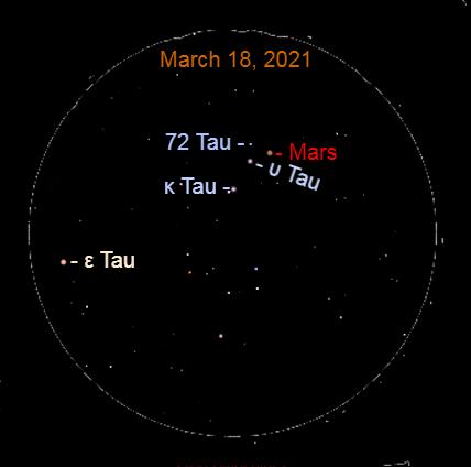 2021, March 18: In this binocular view, Mars makes a tiny triangle with Upsilon Tauri (υ Tau) and 72 Tauri (72 Tau).