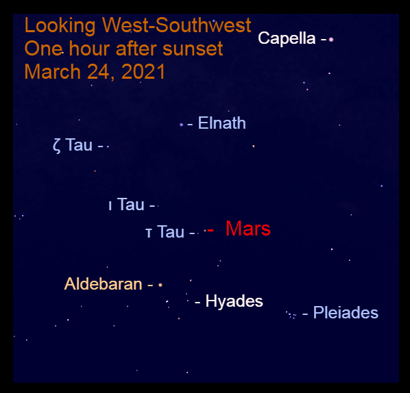 2021, March 24: Mars is in the west-southwest after sunset, in front of the stars of Taurus.