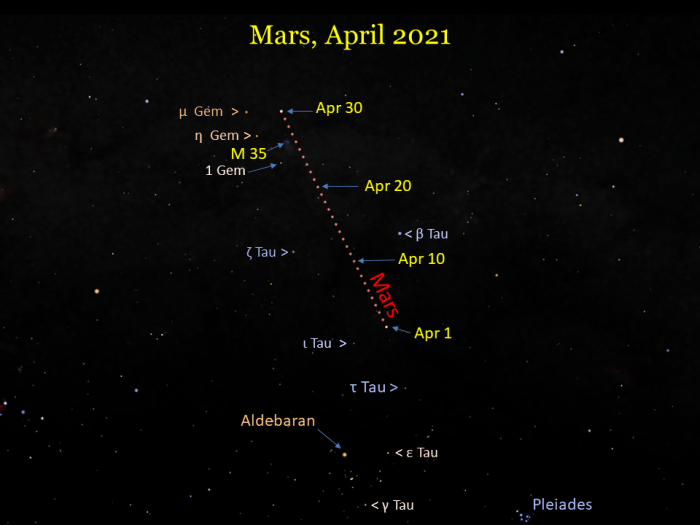 2021, April: Mars moves through Taurus, between the Bull's horns, and into Gemini.