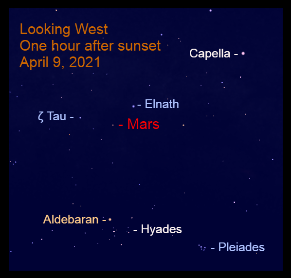 2021, April 9: Mars is approaching the Bull's horns. Find the Red Planet about halfway up in the west after sunset.