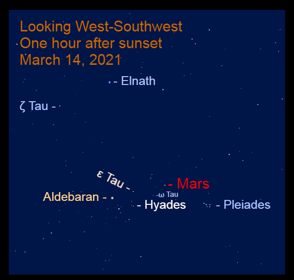 Venus and Moon, September 14, 20202021, March 14: Mars is high in the west-southwest after sunset. Tonight, it is below a line from Aldebaran through Epsilon Tauri (ε Tau).