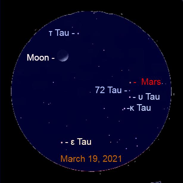 2021, March 19: Through a binocular Mars is a line with Upsilon Tauri (υ Tau) and 72 Tauri (72 Tau). The Red Planet is moving toward Tau Tauri (τ Tau).