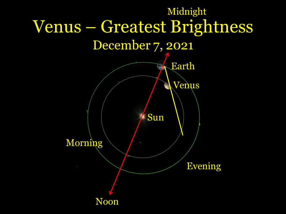 2021, December 7: Venus is at its midpoint of its period of greatest brightness. The planet is approaching Earth.