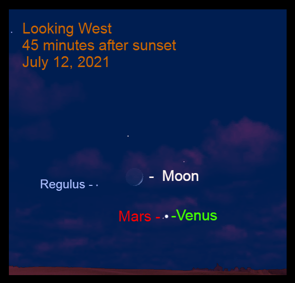 2021, July 12: Venus passes 0.5° to the upper right of the Red Planet