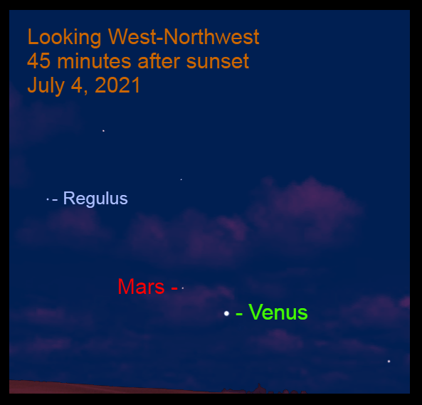 2021, July 4, Venus, Mars, and Regulus are in the western sky after sunset.