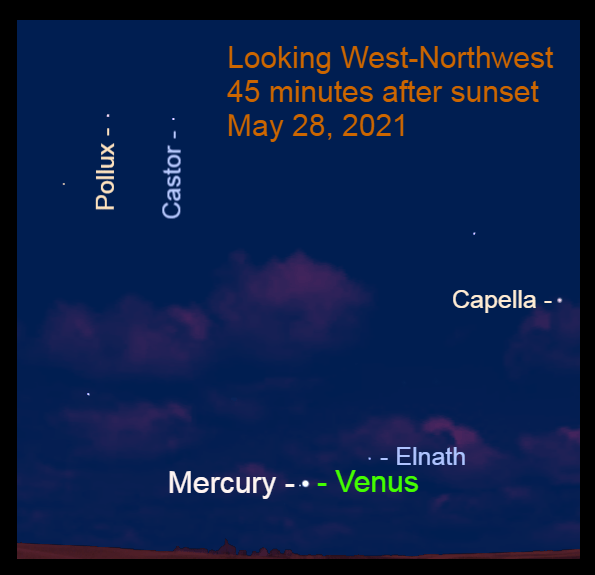 May 28: Forty-five minutes after sunset, observe Venus, nearly 6° up in the west-northwest. It is 0.4° to the upper right of Mercury.