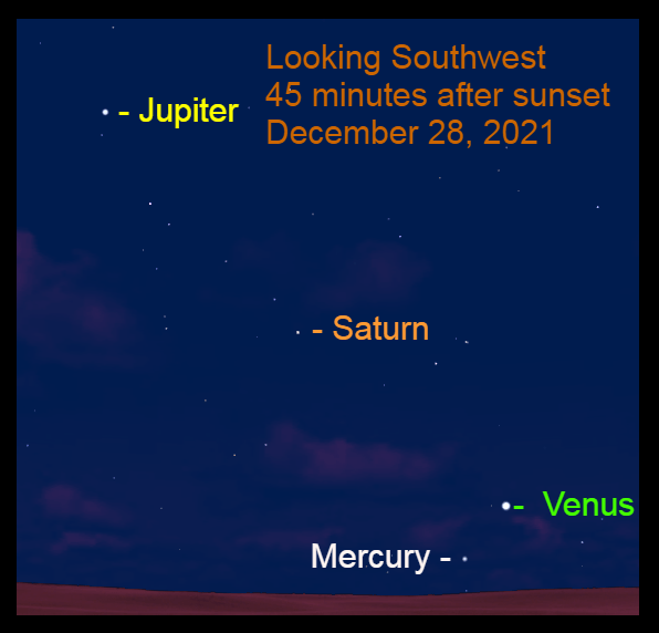 2021, December 28: Venus is 4.2° to the upper right of Mercury.
