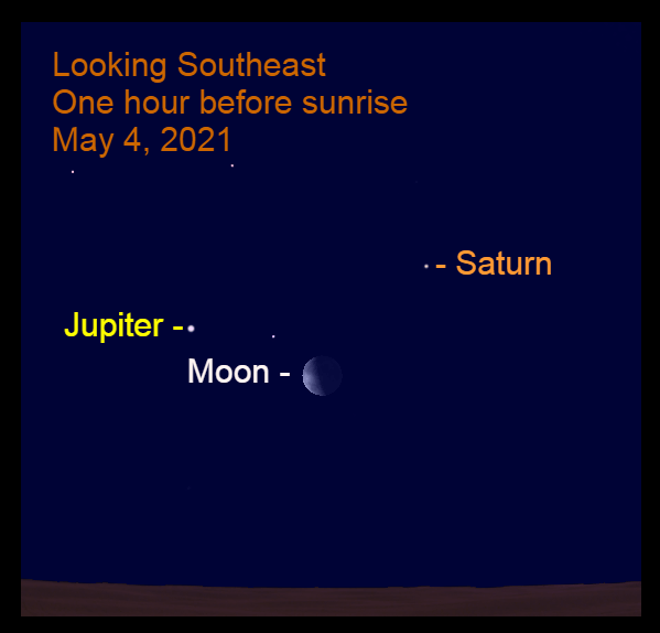 2021, May 4: An hour before sunrise, the thick crescent moon is 8.9° to the lower right of bright Jupiter and 9.6° to the lower left of Saturn.