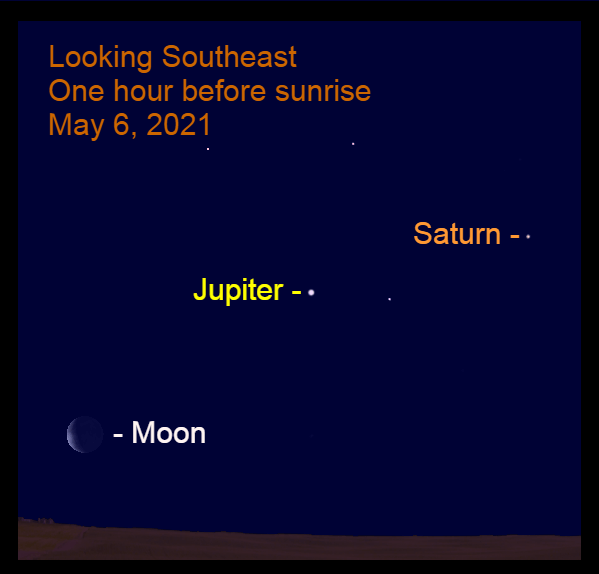2021, May 6: The crescent moon, Jupiter, and Saturn are lined up in the southeast an hour before sunrise.